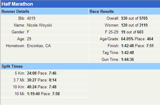 SD Half marathon